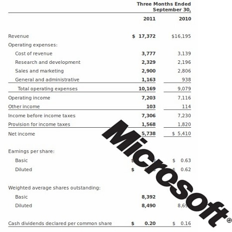 Microsoft Q1 2012 earnings