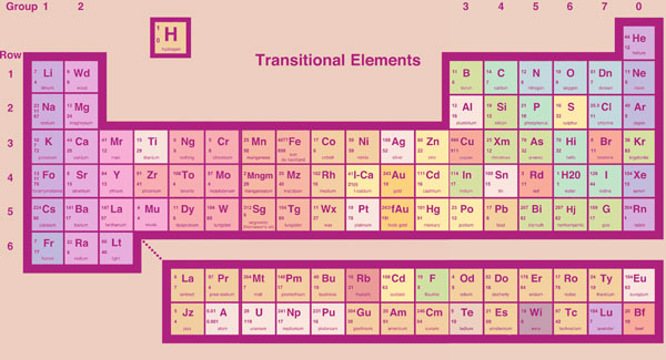 New periodic table element names confirmed textbook makers sigh in new periodic table element names confirmed textbook makers sigh in relief urtaz Gallery