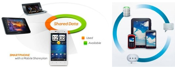 AT&T and Verizon shared data plans compared