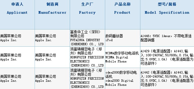 iPhone 5 swings through first round of Chinese approvals, may have un