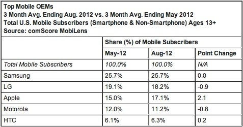 ComScore iPhone moved up to 34 percent US share in a preiPhone 5 world, Android remained on top at 52 percent