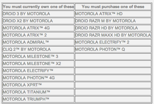 DNP Motorola details Jelly Bean castaways that are eligible for $100 credit