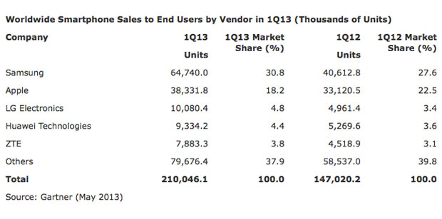 Gartner Android and Samsung dominate the phone market in Q1