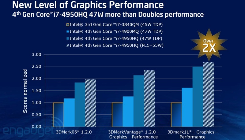 Intel HD 5000, Iris and Iris Pro graphics details