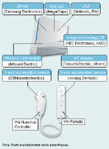 wii nunchuck wiring diagram wii making parts makers rich, rich we tell you