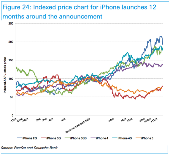 How IPhone Launches Affect The Price Of Apple Stock